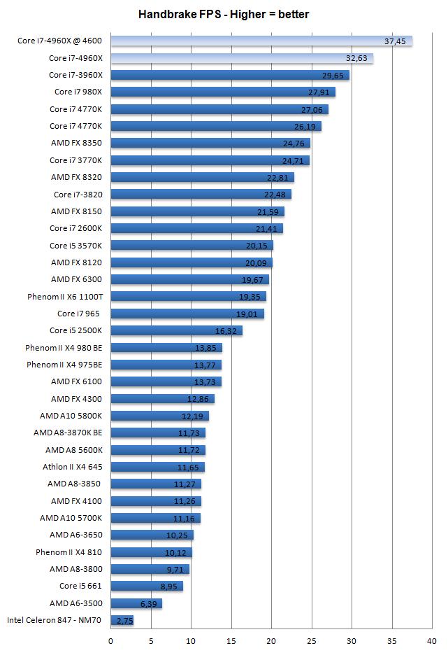 Core i7 4960X processor review - Performance - Video Encoding