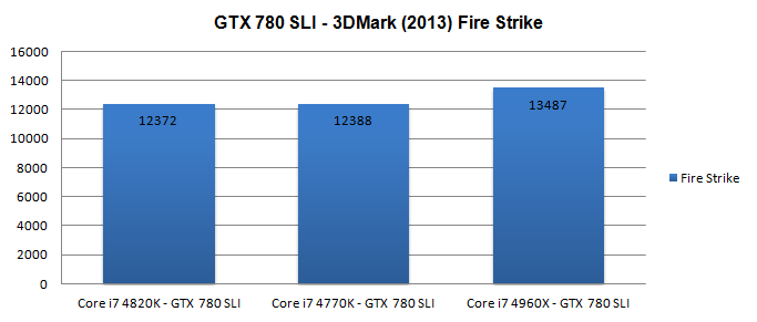 Core i7 4820K processor review - Performance - dGPU GTX 780