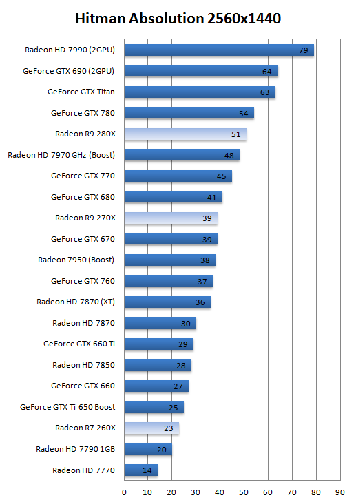AMD Radeon R7-260X R9-270X and R9-280X review - DX11: Hitman Absolution