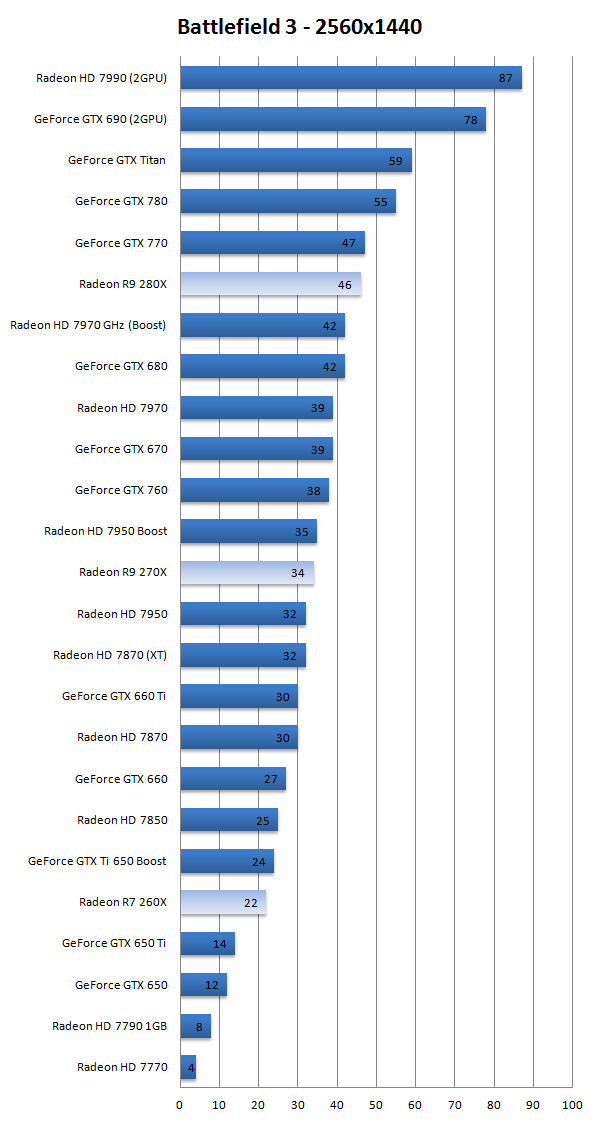 AMD Radeon R7-260X R9-270X and R9-280X review - DX11