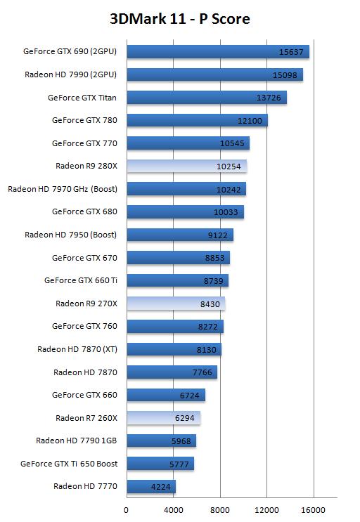 AMD Radeon R7-260X R9-270X and R9-280X review - DX11: Futuremark