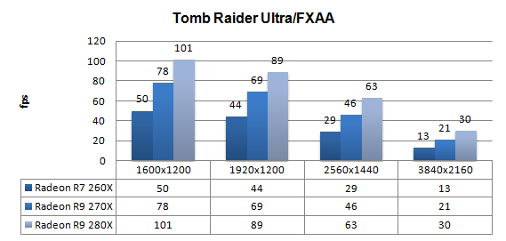 AMD Radeon R7-260X R9-270X and R9-280X review - DX11: Tomb Raider