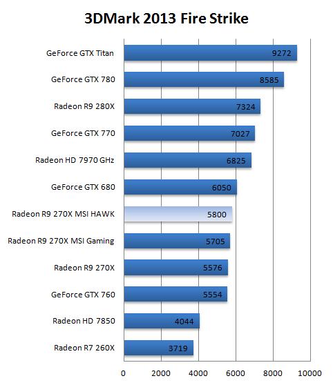 MSI Radeon R9-270X HAWK review - DX11: Futuremark 3DMark 2013