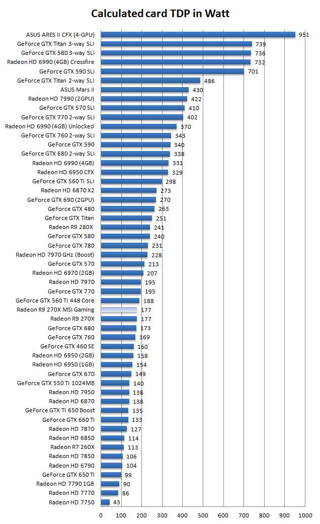 MSI Radeon R9-270X Gaming review - Hardware setup | Power consumption