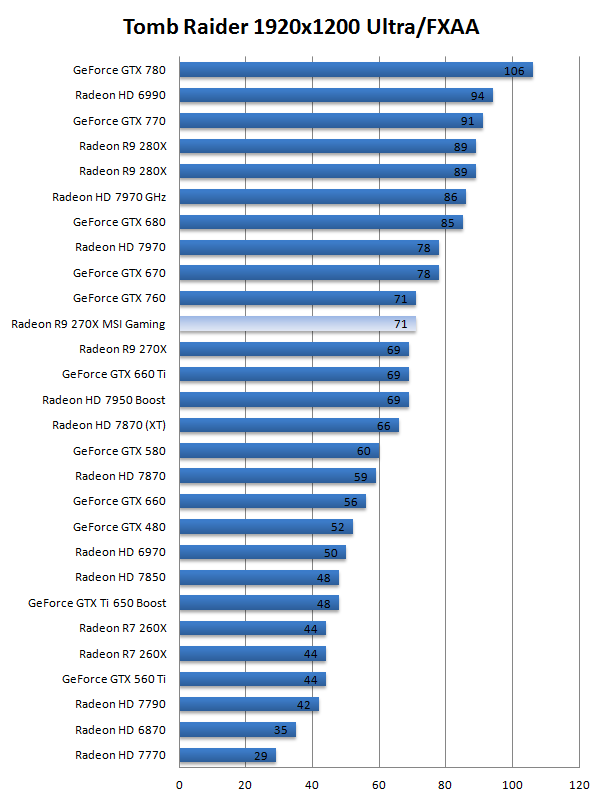 MSI Radeon R9-270X Gaming review - DX11: Tomb Raider
