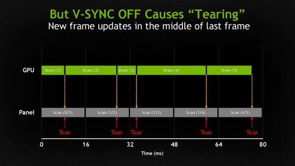 NVIDIA G-Sync explained - Synchronizing Monitor and Graphics