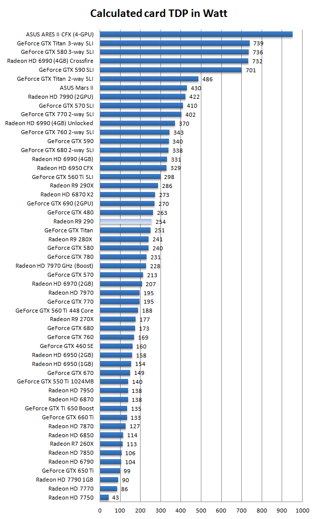 AMD Radeon R9-290 review - Hardware setup | Power consumption