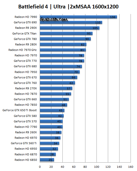 Battlefield 4 vga graphics performance benchmark review directx