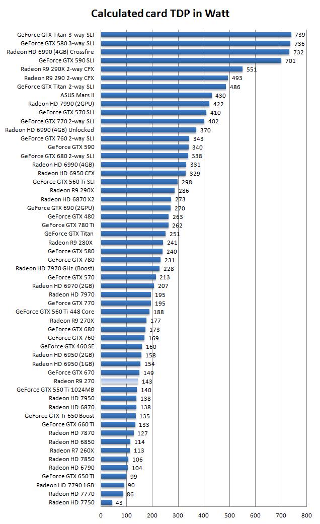 AMD Radeon R9 270 review - Hardware setup | Power consumption