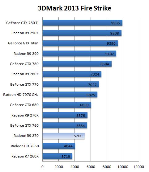 AMD Radeon R9 270 review - DX11: Futuremark 3DMark 2013