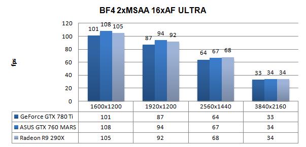 ASUS ROG GeForce GTX 760 MARS review - DX11: Battlefield 4