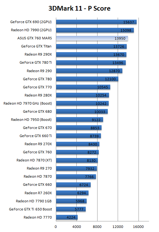 ASUS ROG GeForce GTX 760 MARS review - DX11: Futuremark ...