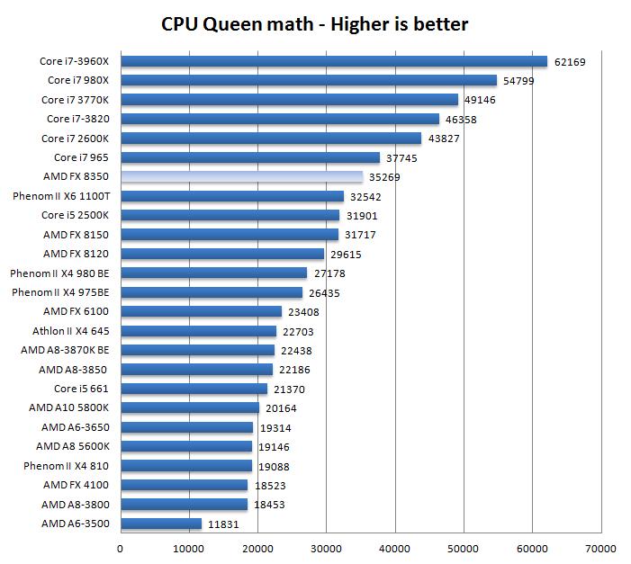 AMD FX 8350 Processor Review
