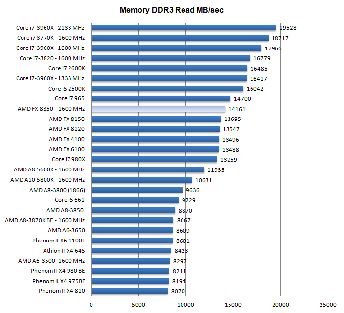 Ct Pick 3 >> AMD FX 8350 processor review - Performance - DDR3 Memory ...
