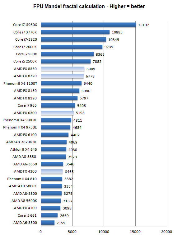 The Code Behind This Benchmark Method Is Written In Assembly And It Extremely Optimized For Every Popular AMD Intel Processor Core Variant By