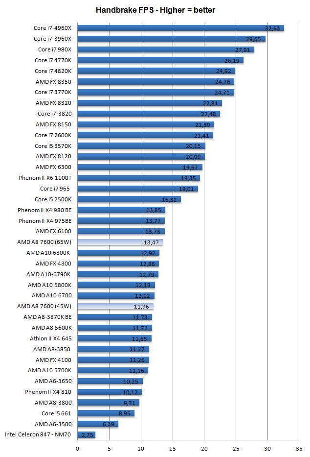 AMD A8-7600 Kaveri APU review - Performance - Video Encoding