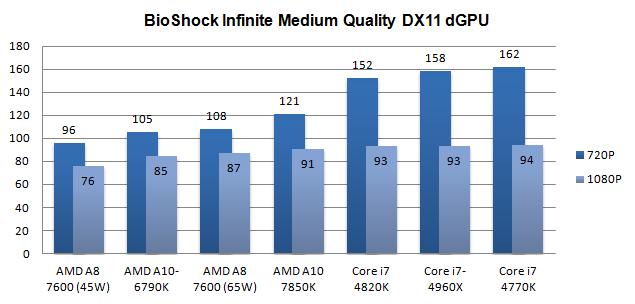 AMD A10-7850K Kaveri APU review - Performance - dGPU Gaming With