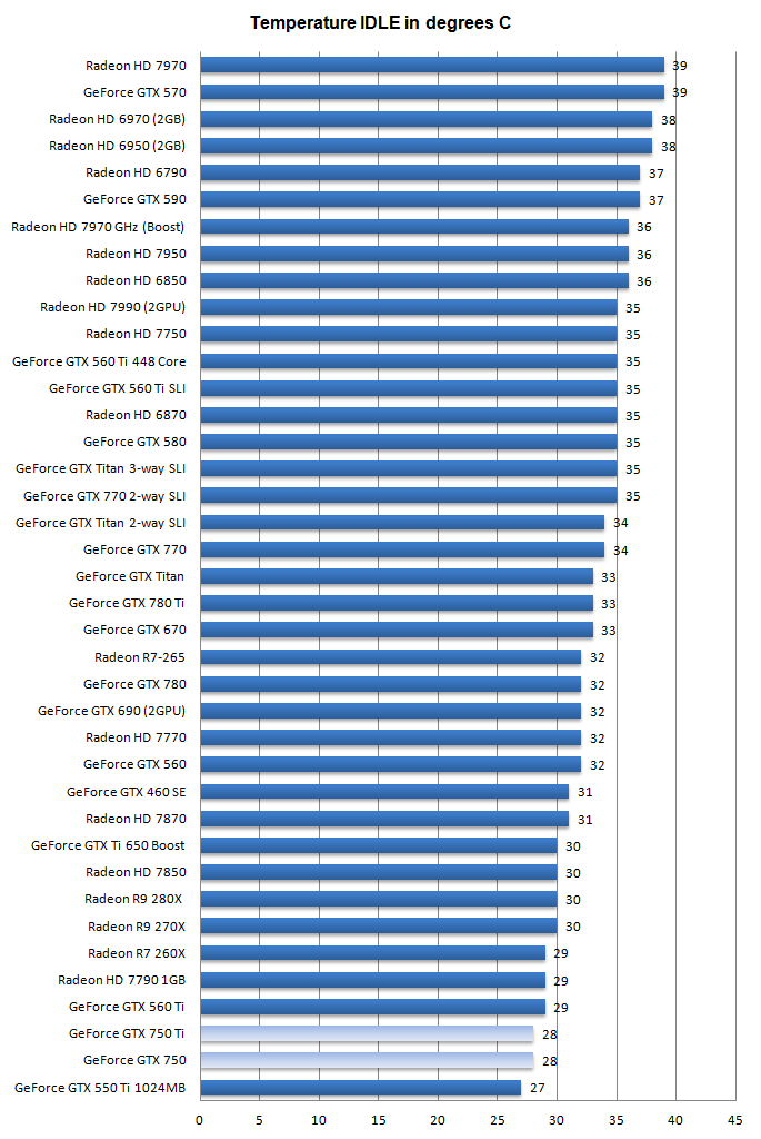 Nvidia GeForce GTX 750 and 750 Ti review - Graphics Card