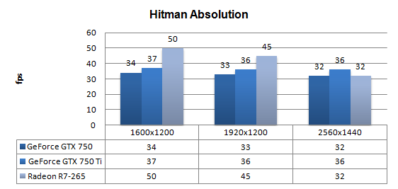 Nvidia Geforce Gtx 750 And 750 Ti Review Dx11 Hitman Absolution