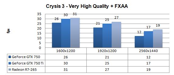 Nvidia GeForce GTX 750 and 750 Ti review - DX11: Crysis 3