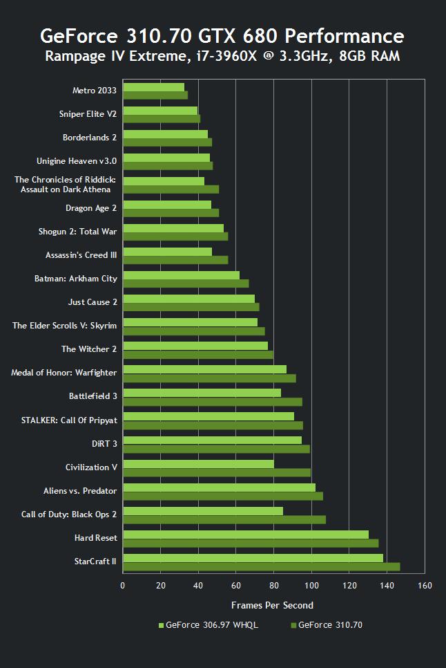 GeForce 310 70 WHQL Driver Download
