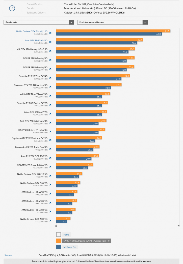 The Witcher 3 Benchmarks
