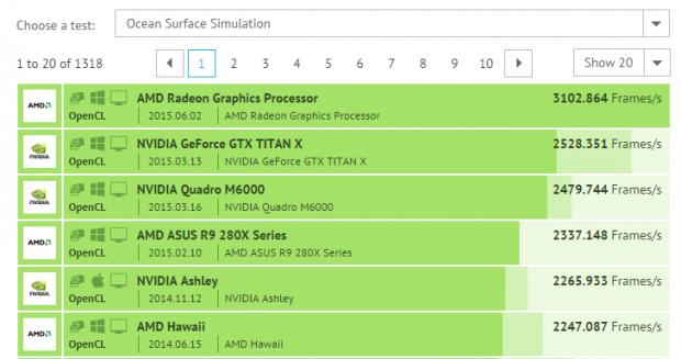 AMD Radeon Fury X beats Titan X in OpenCL