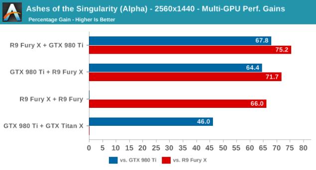 Nvidia and AMD Cross Multi GPU Tested In DirectX 12