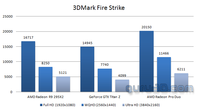 AMD Radeon Pro Duo (Dual Fiji GPUs) Announced + Initial Perf