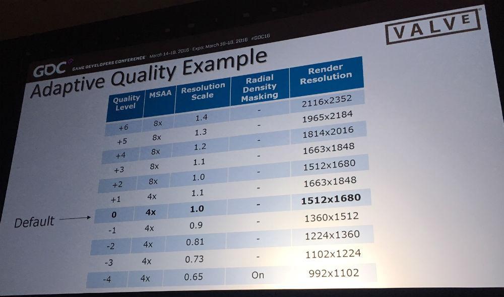 Valve working on solution to run SteamVR on weak GPUs