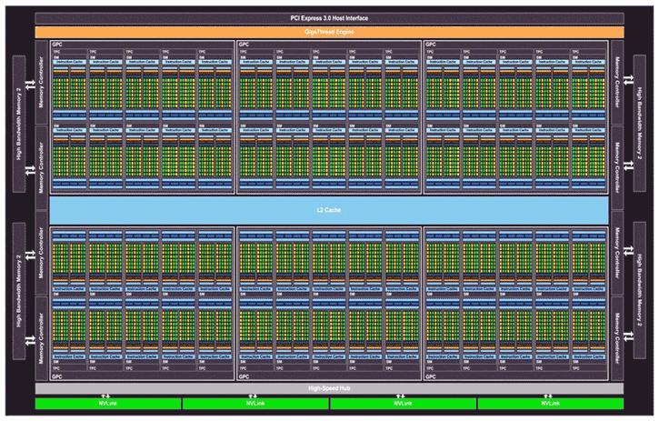 Nvidia Silently Launches 3840 Shader Cores Nvidia TitanXp