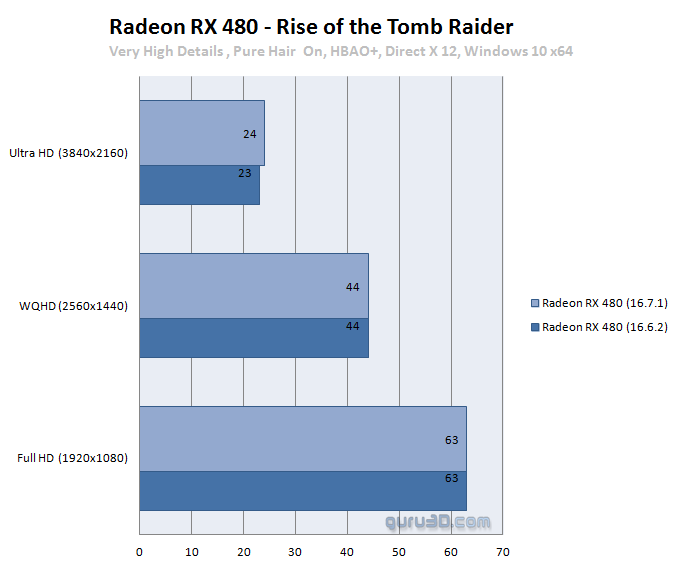 Radeon RX 480 Performance Benchmarks with 16 7 1 driver