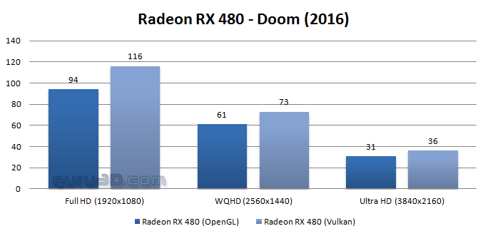 DOOM updated with Vulkan support | AnandTech Forums