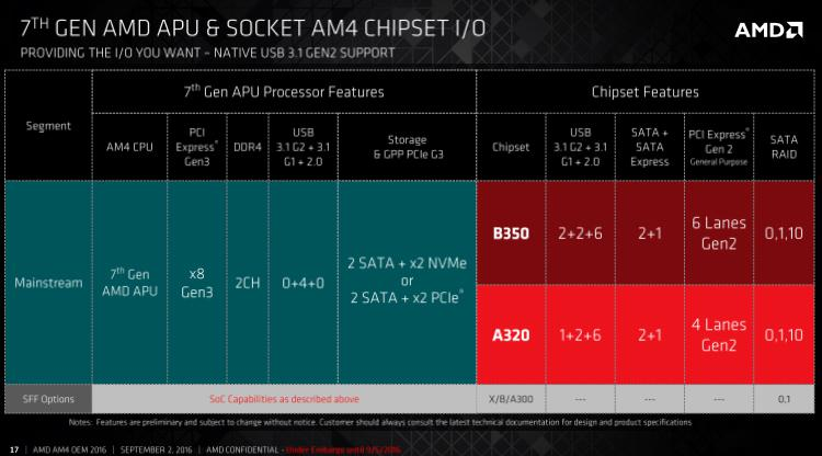 AMD Announces 7th Generation Desktop AMD A-Series processors