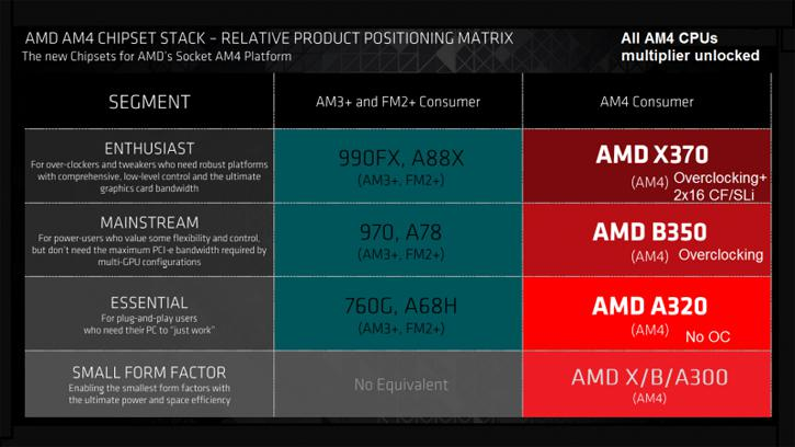 AMD to Offer X370, B350 and A320 Socket AM4 chipsets