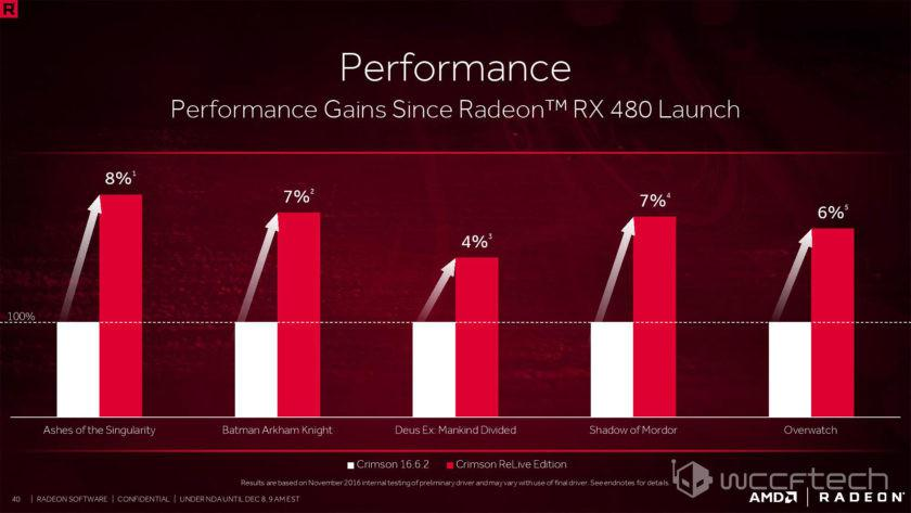 AMD Radeon Software Crimson ReLive Drivers Info Leaks Onto Web