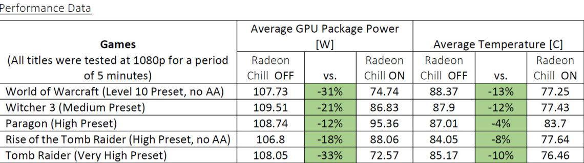 AMD Radeon Software Crimson ReLive Drivers Info Leaks Onto Web