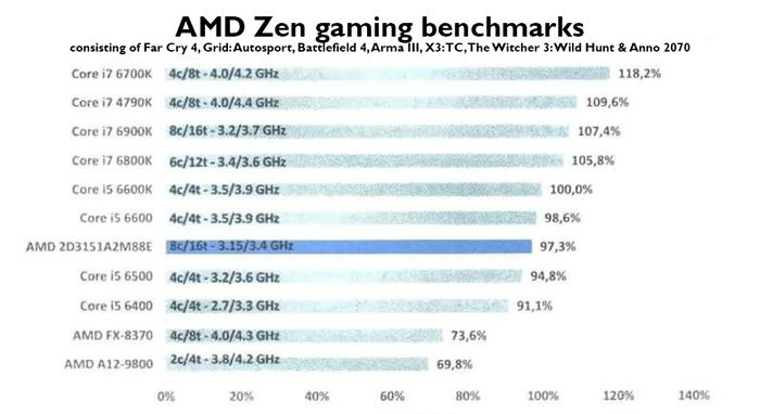 Image result for amd ryzen