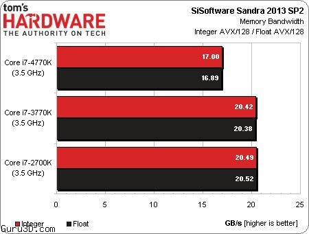 Intel Core i7 4770K Haswell Benchmarks Surface