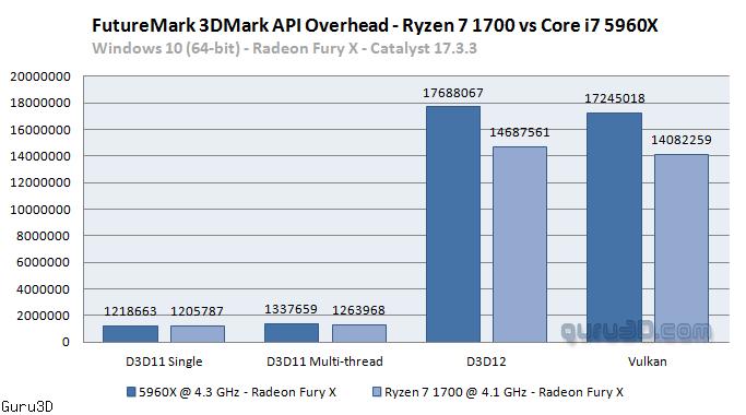 Quick test: Futuremark 3DMark v2 3 3663 Vulkan API Overhead Benchmarks