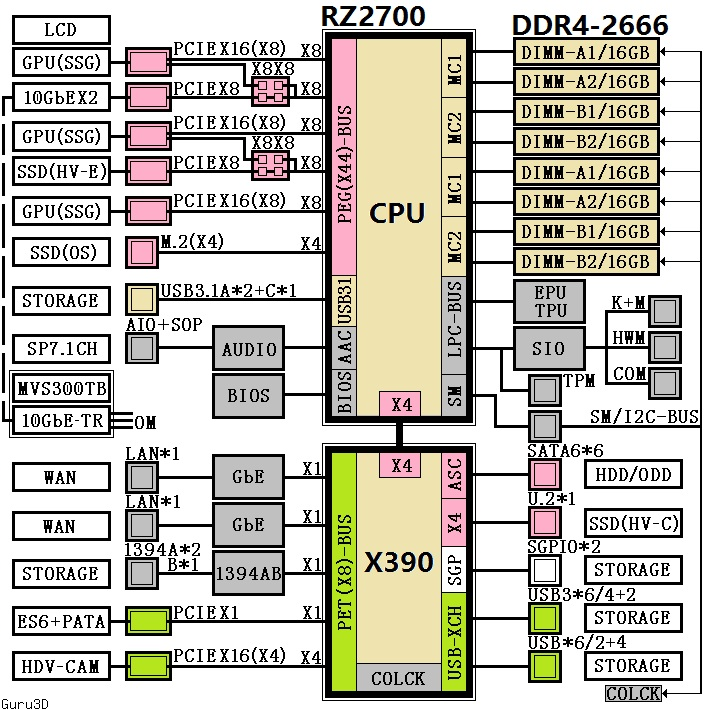 AMD X390 and X399 chipsets diagrams reveal HEDT Information
