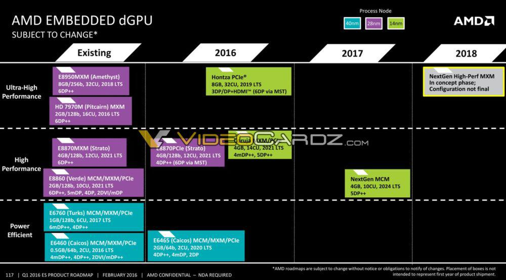 Amd Zen Enterprise Roadmap Shows 48 Core Cpus In 2018