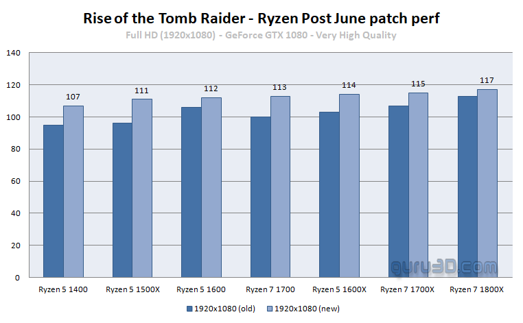 Ryzen Game Perf Increases With New Rise of the Tomb Raider patch