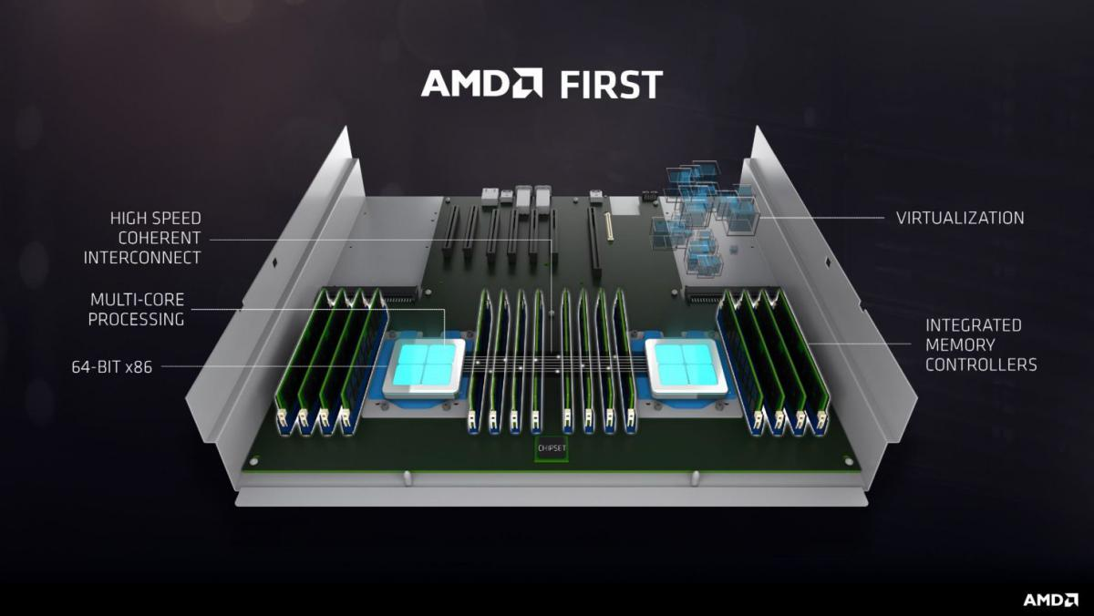 AMD EPYC 7000 Server processor Details - Up-to 32 cores
