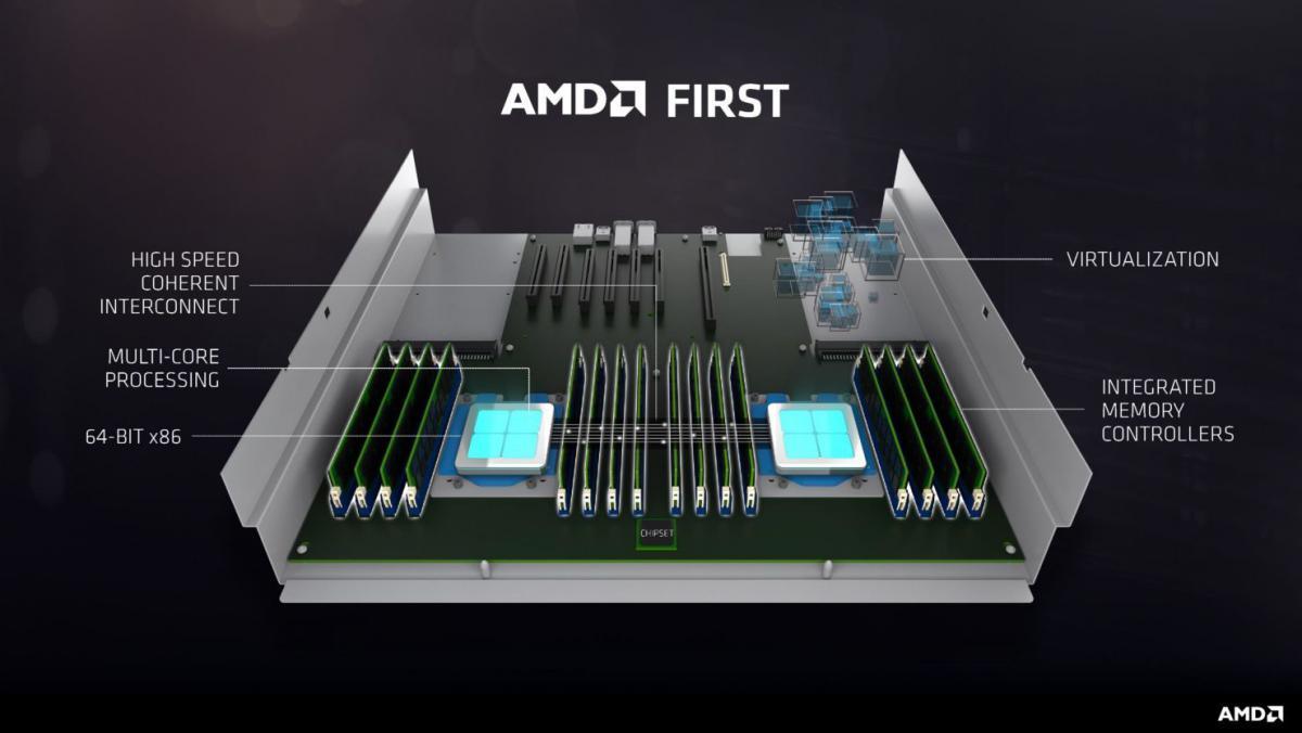 AMD EPYC 7000 Server processor Details - Up-to 32 cores