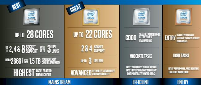 Intel Launches Skylake Sp For Servers With Up To 28 Cores