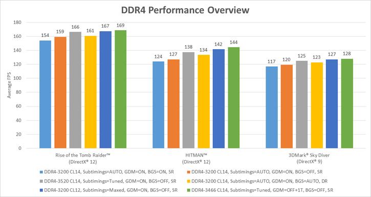 AMD Blogs on Ryzen memory performance
