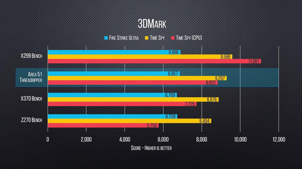 Alienware Area 51 Ryzen Threadripper Benchmarks