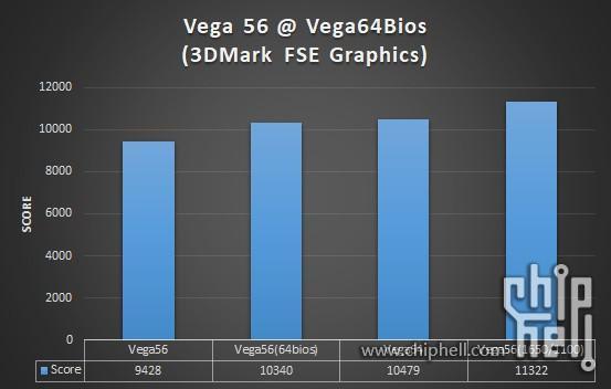 Flashing Radeon Vega 64 BIOS into Vega 56 Does Increase