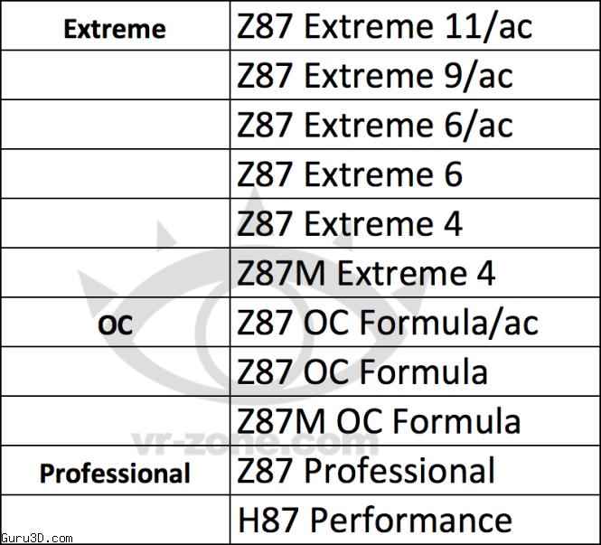 ASRock Z87 Motherboard Series Details